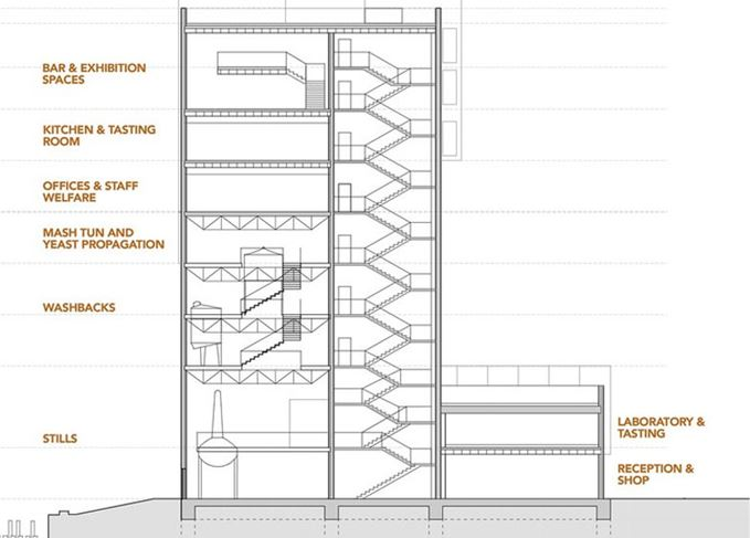 Port of Leith distillery design